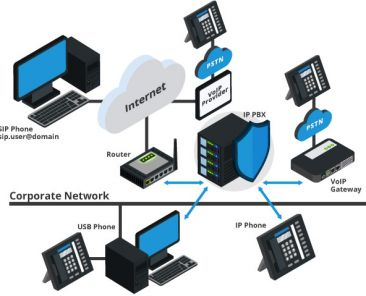 Voip-components